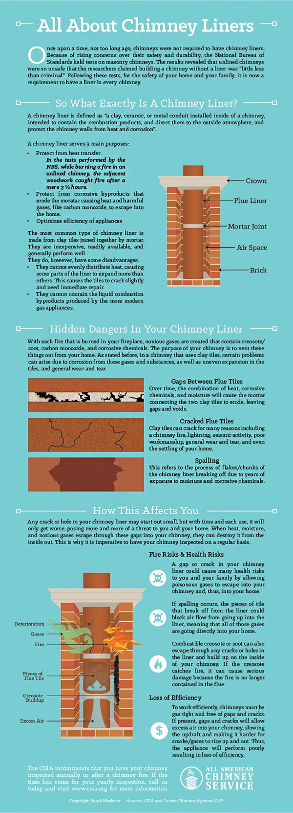 All About Chimney Liners Lousiville Ky All American Chimney Service